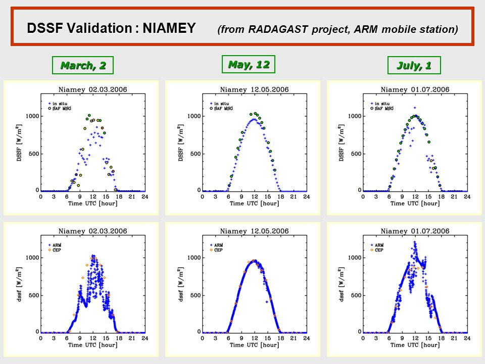 DSSF Validation : NIAMEY (from RADAGAST project, ARM mobile station)