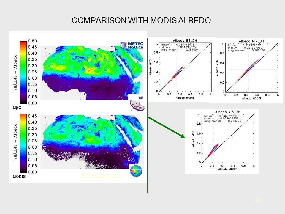 COMPARISON WITH MODIS ALBEDO