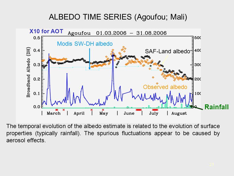 ALBEDO TIME SERIES (Agoufou; Mali)