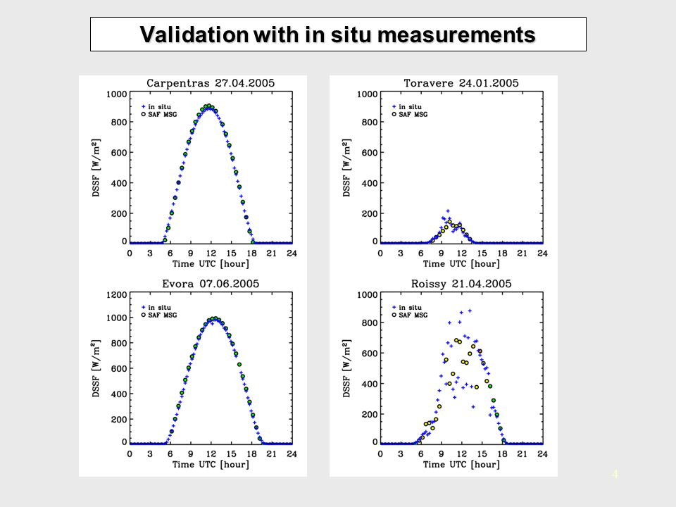 Validation with in situ measurements