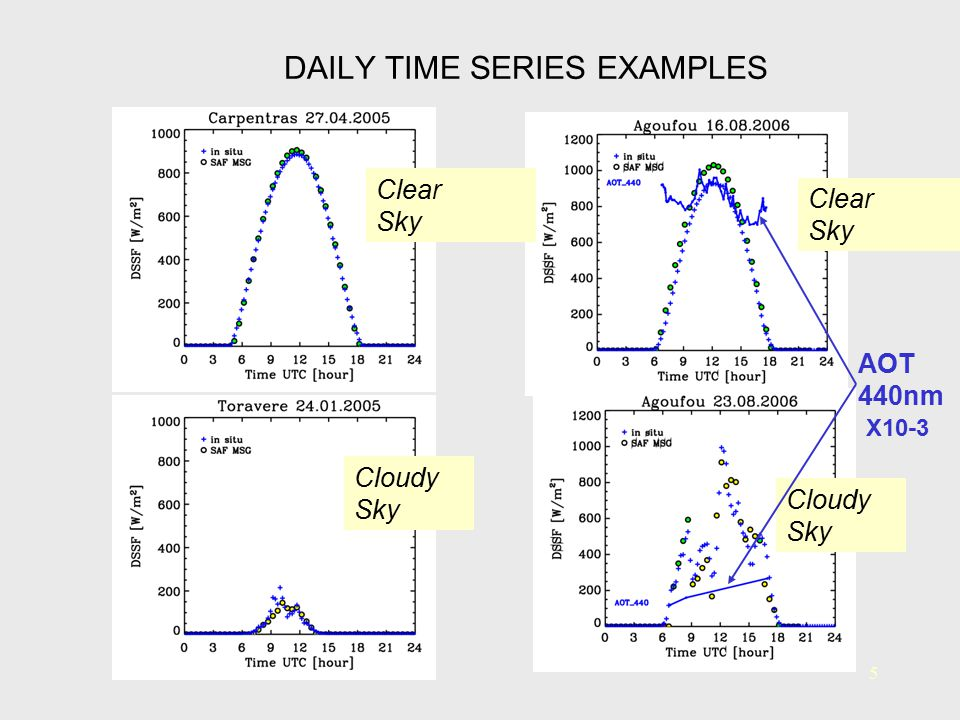 DAILY TIME SERIES EXAMPLES