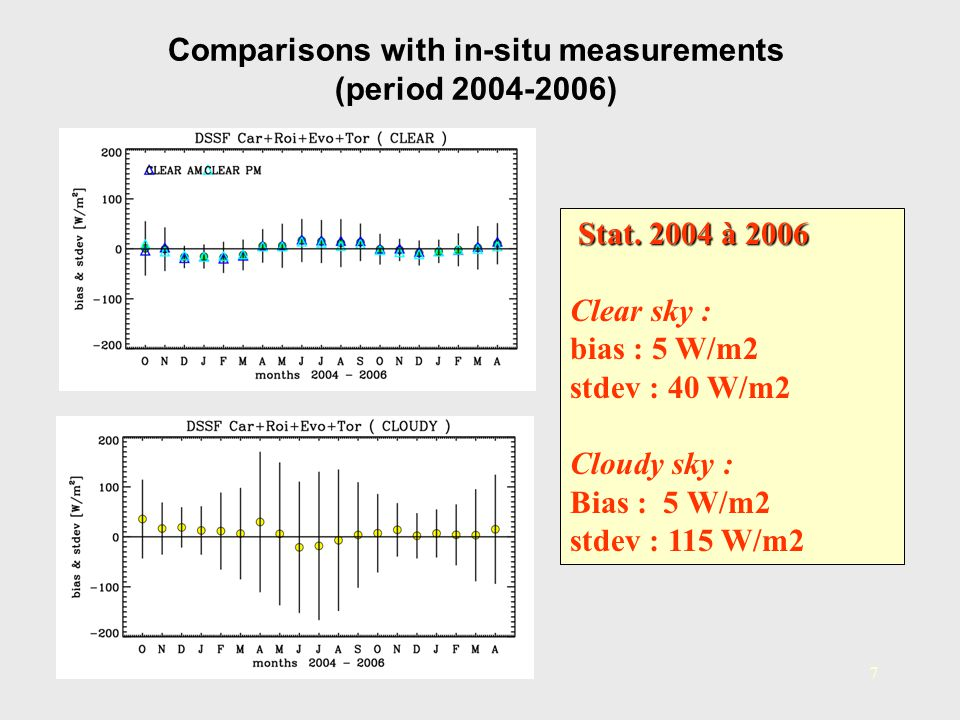 Comparisons with in-situ measurements (period 2004-2006)