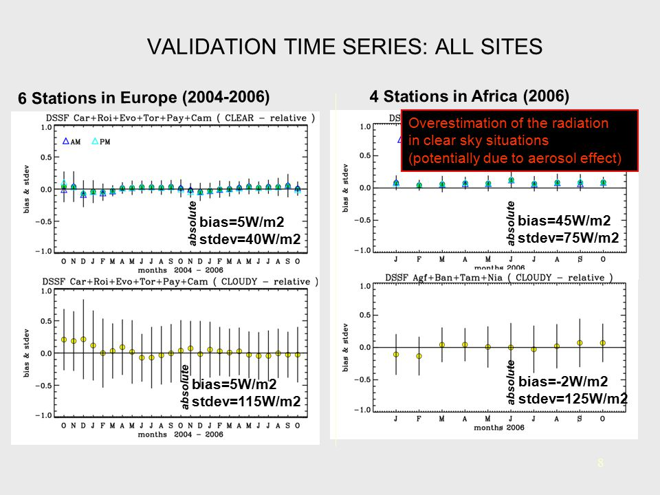 VALIDATION TIME SERIES: ALL SITES