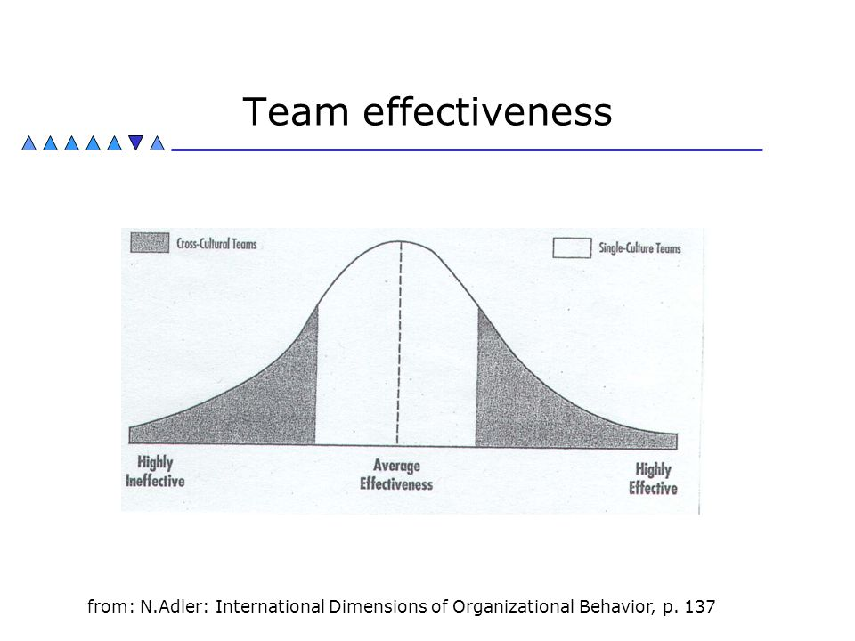 Team effectiveness from: N.Adler: International Dimensions of Organizational Behavior, p. 137