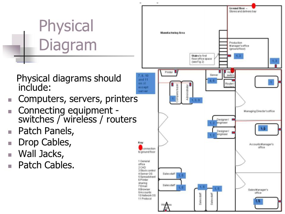 Physical Diagram Physical diagrams should include: