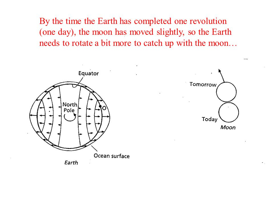 By the time the Earth has completed one revolution (one day), the moon has moved slightly, so the Earth needs to rotate a bit more to catch up with the moon…