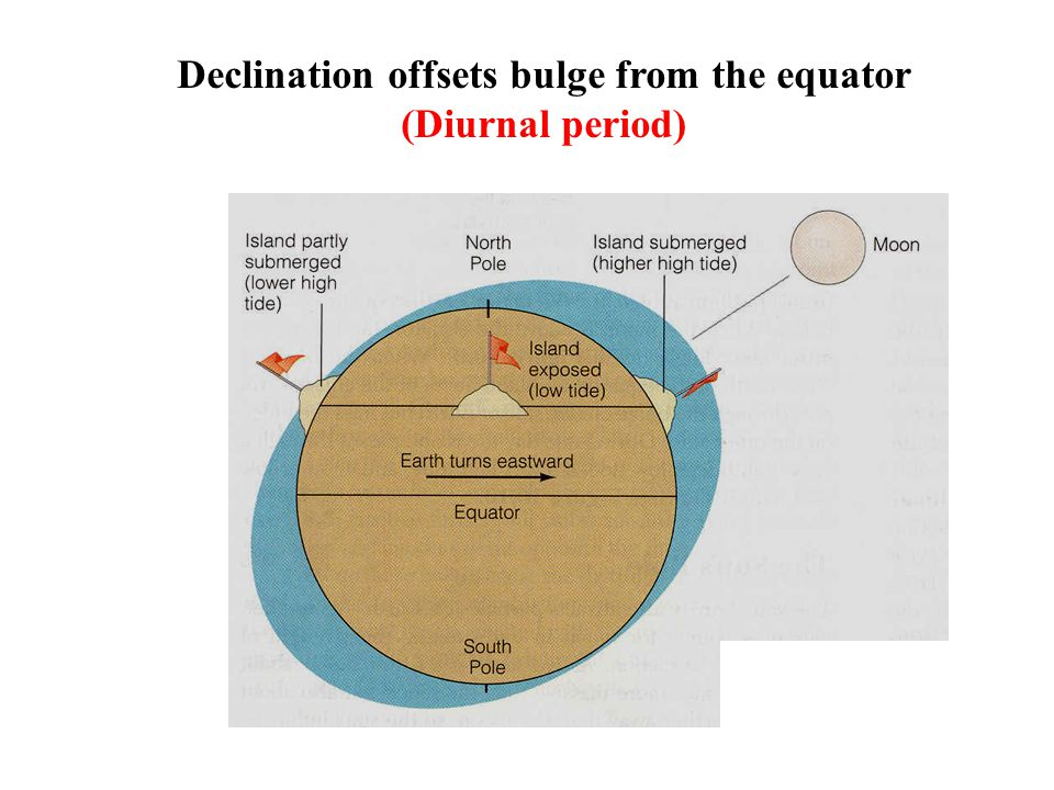 Declination offsets bulge from the equator