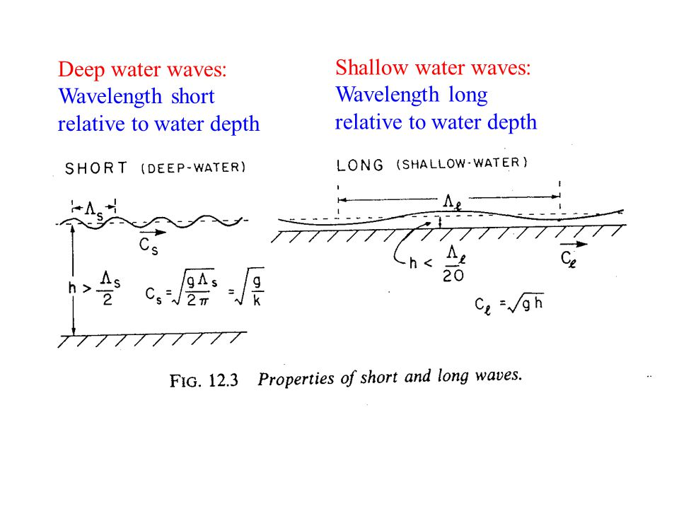 Deep water waves: Wavelength short relative to water depth