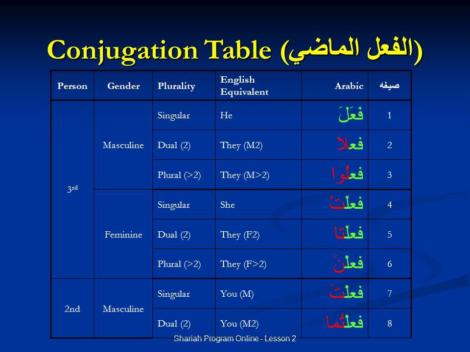 Conjugation Table (الفعل الماضي)