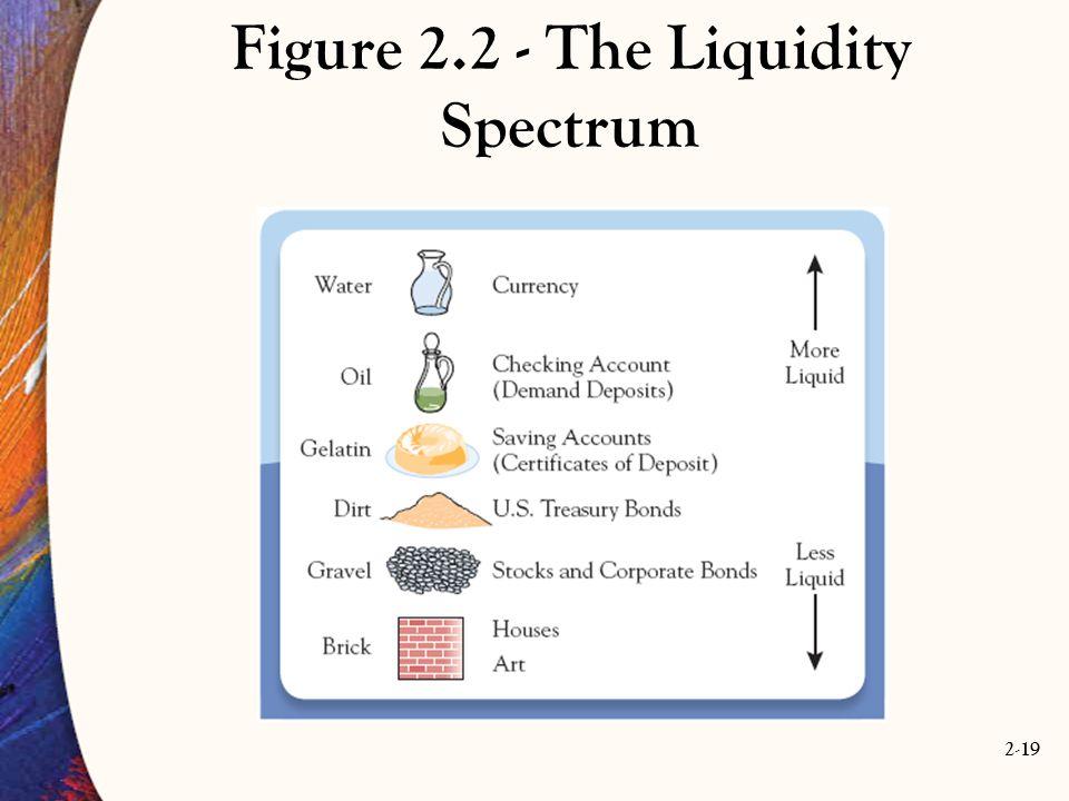 Figure 2.2 - The Liquidity Spectrum