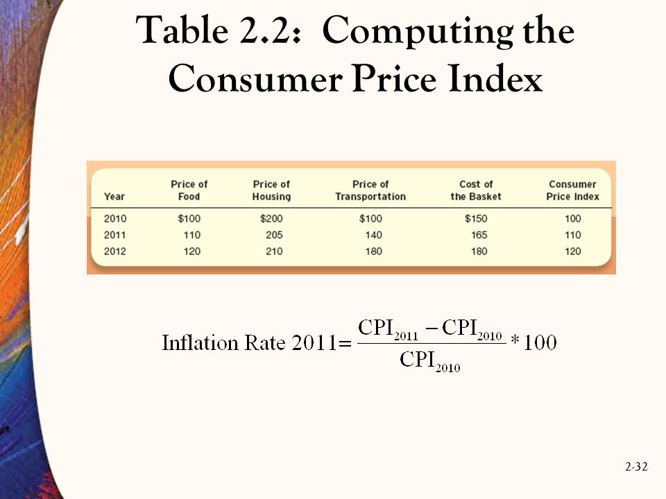 Table 2.2: Computing the Consumer Price Index