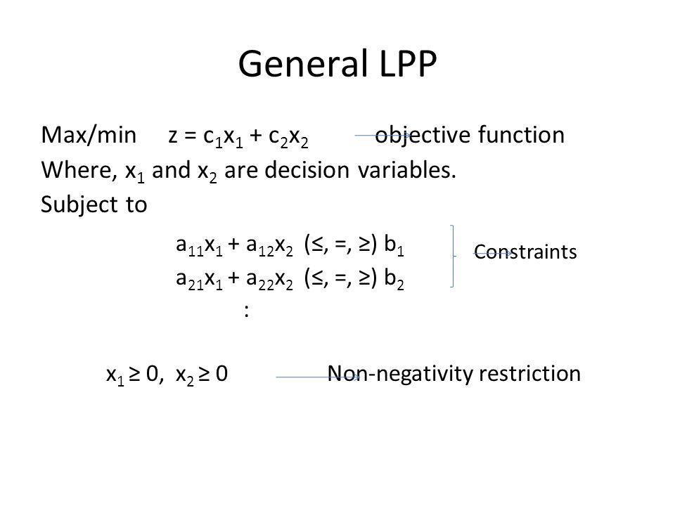 General LPP a11x1 + a12x2 (≤, =, ≥) b1 Constraints