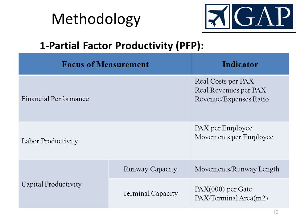Methodology 1-Partial Factor Productivity (PFP): Focus of Measurement