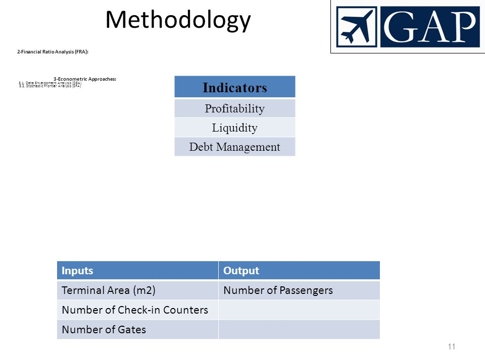 Methodology Indicators Profitability Liquidity Debt Management Inputs
