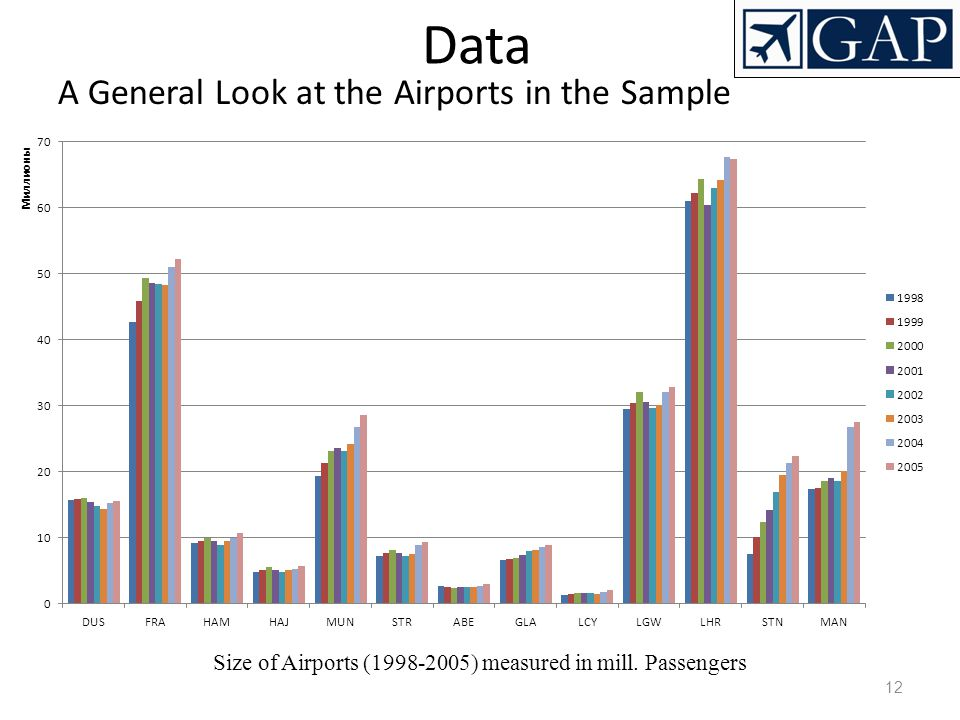 Size of Airports (1998-2005) measured in mill. Passengers