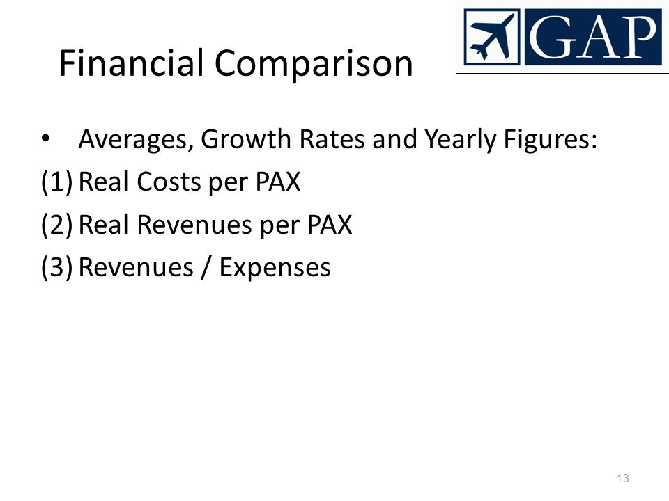 Financial Comparison Averages, Growth Rates and Yearly Figures: