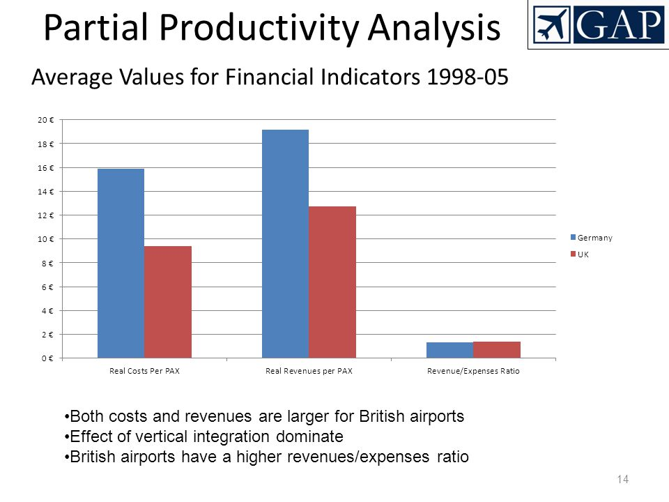 Average Values for Financial Indicators 1998-05