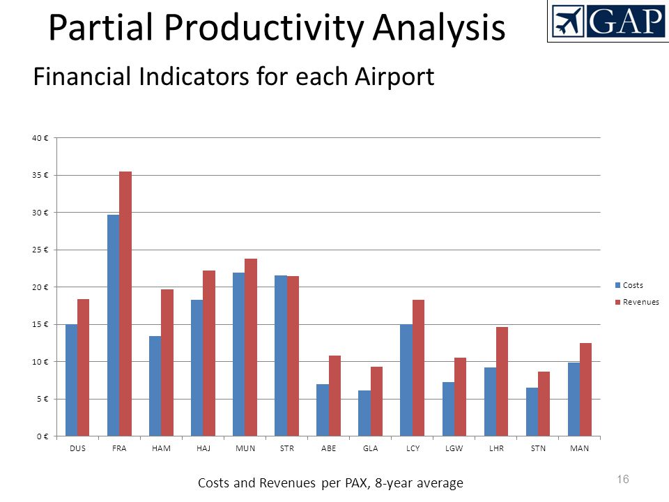 Financial Indicators for each Airport