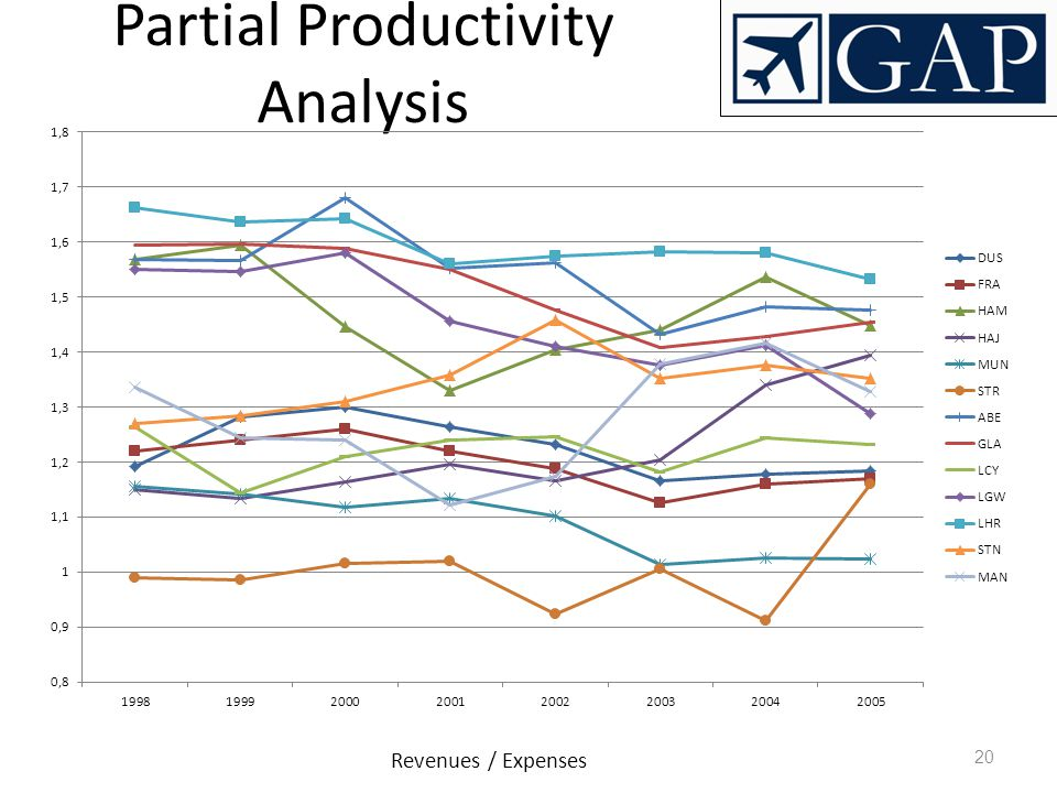 Partial Productivity Analysis