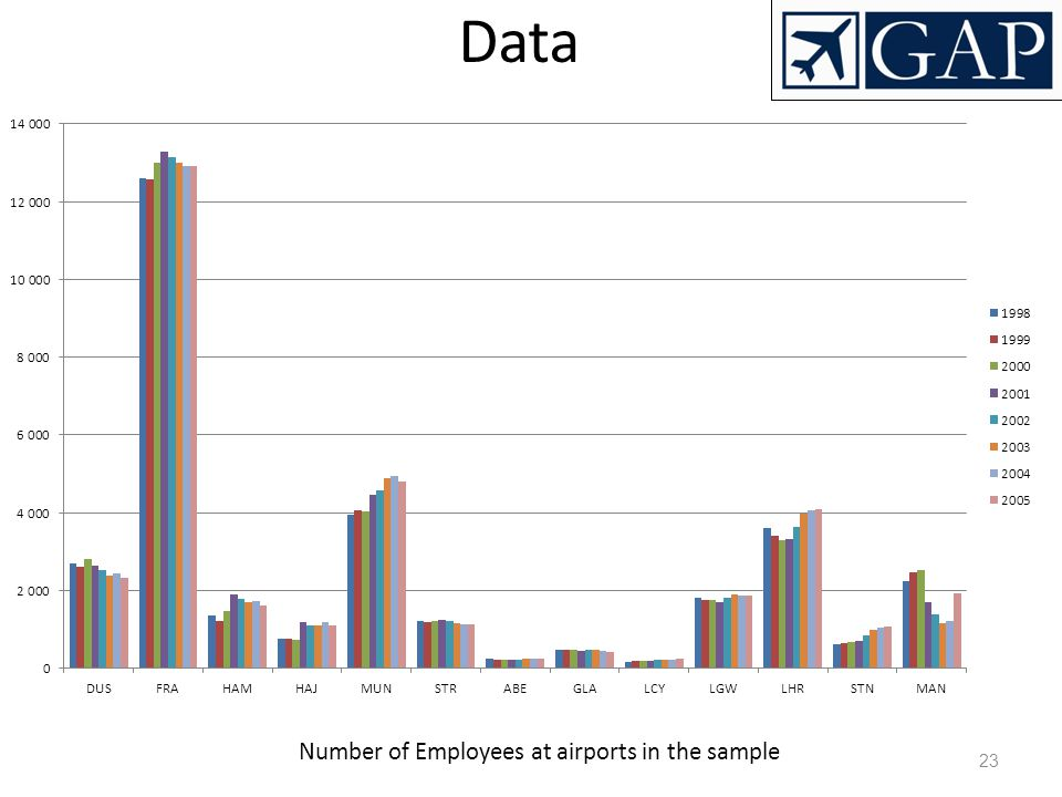 Number of Employees at airports in the sample
