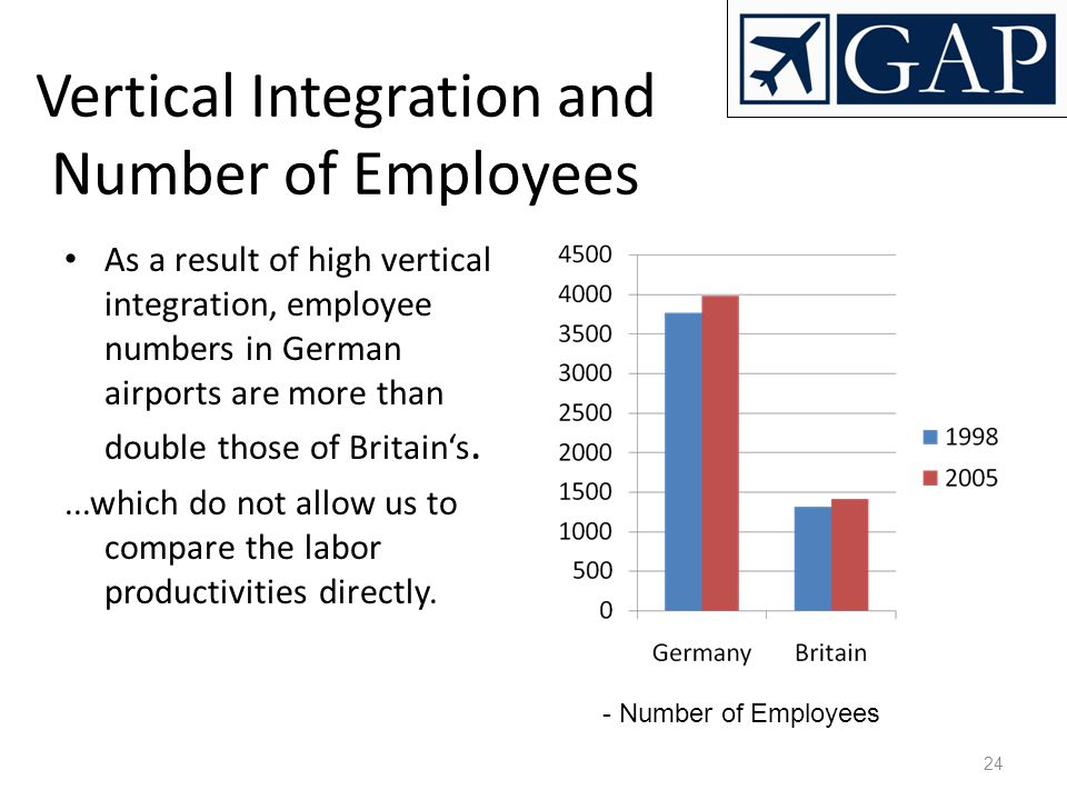 Vertical Integration and Number of Employees