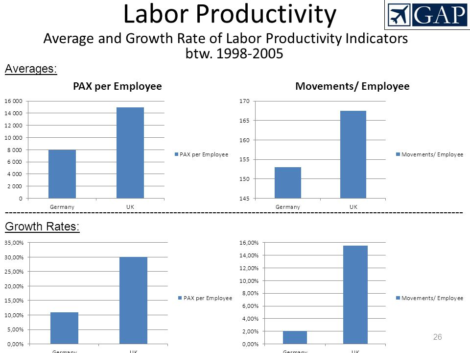 Labor Productivity Average and Growth Rate of Labor Productivity Indicators btw. 1998-2005. Averages: