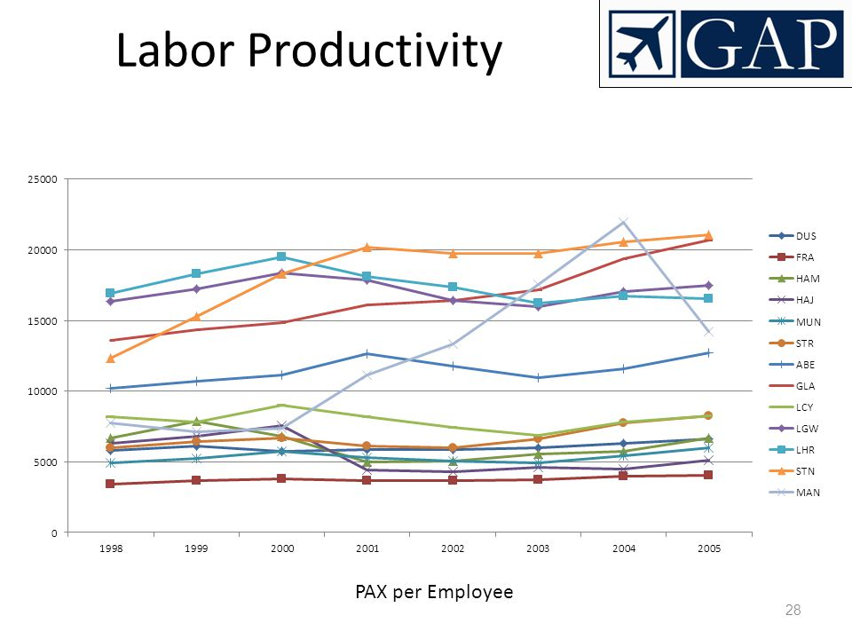 Labor Productivity PAX per Employee