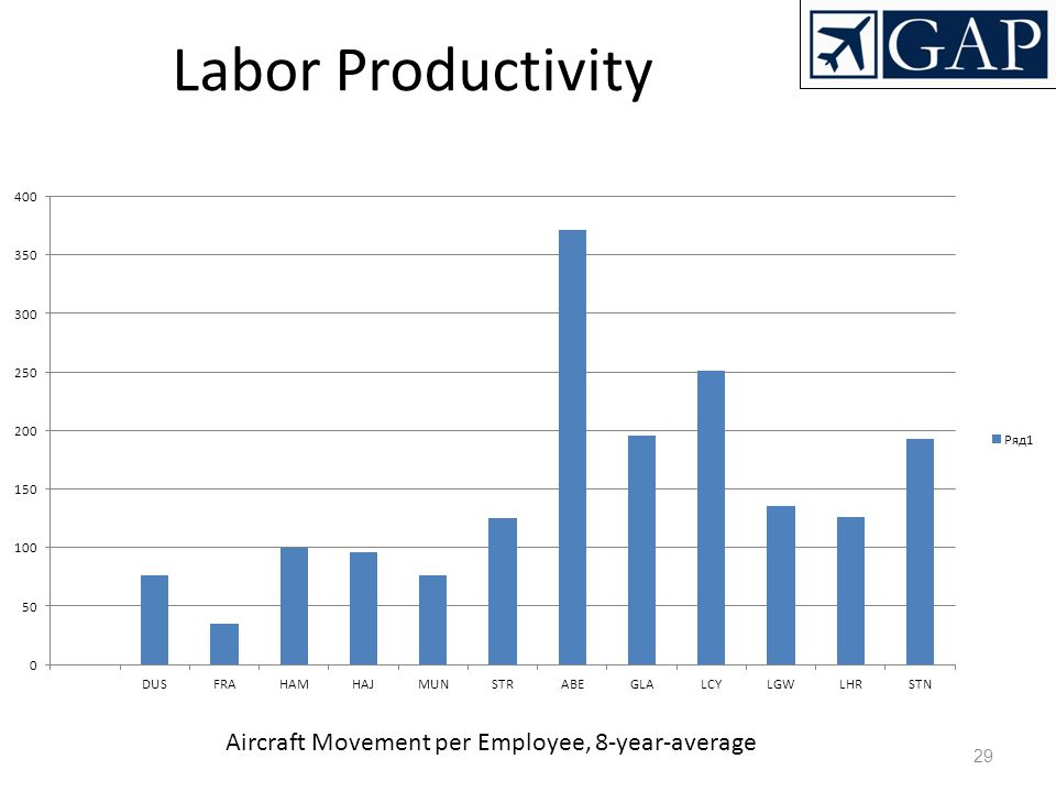 Aircraft Movement per Employee, 8-year-average