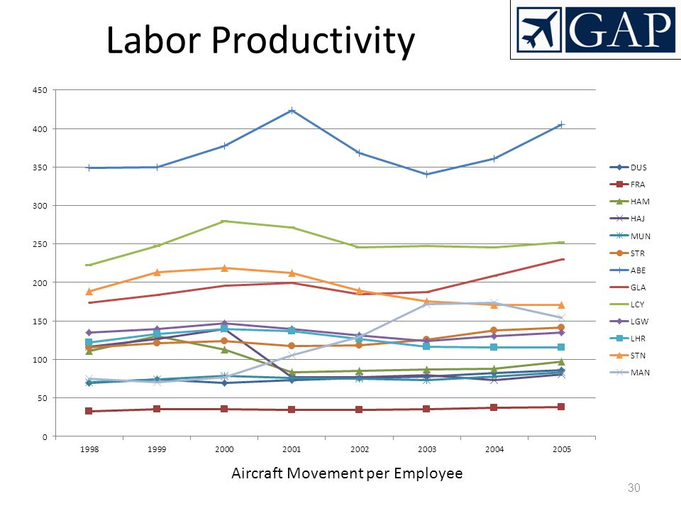 Aircraft Movement per Employee