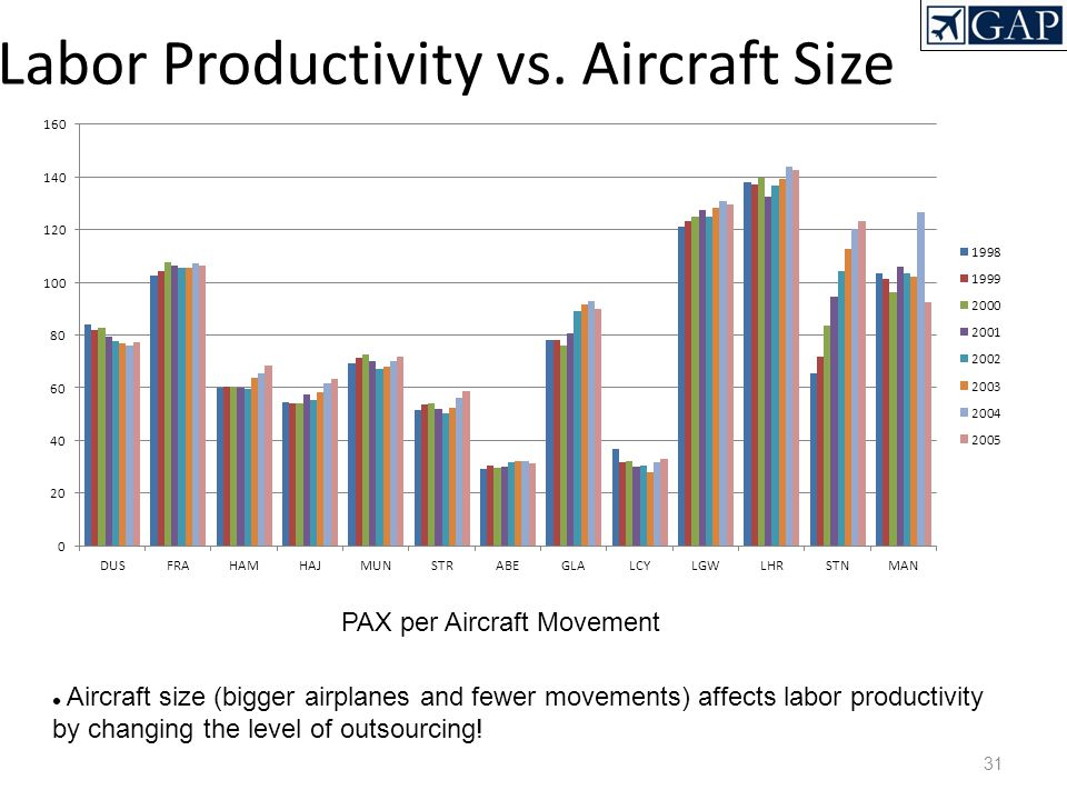 Labor Productivity vs. Aircraft Size