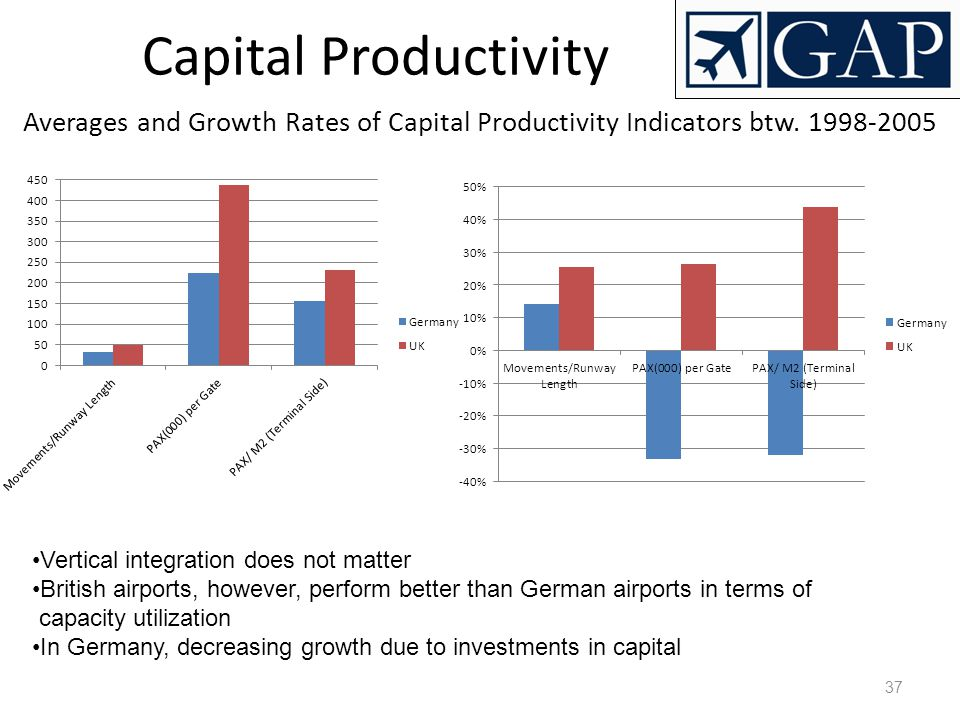 Capital Productivity Averages and Growth Rates of Capital Productivity Indicators btw. 1998-2005. Vertical integration does not matter.