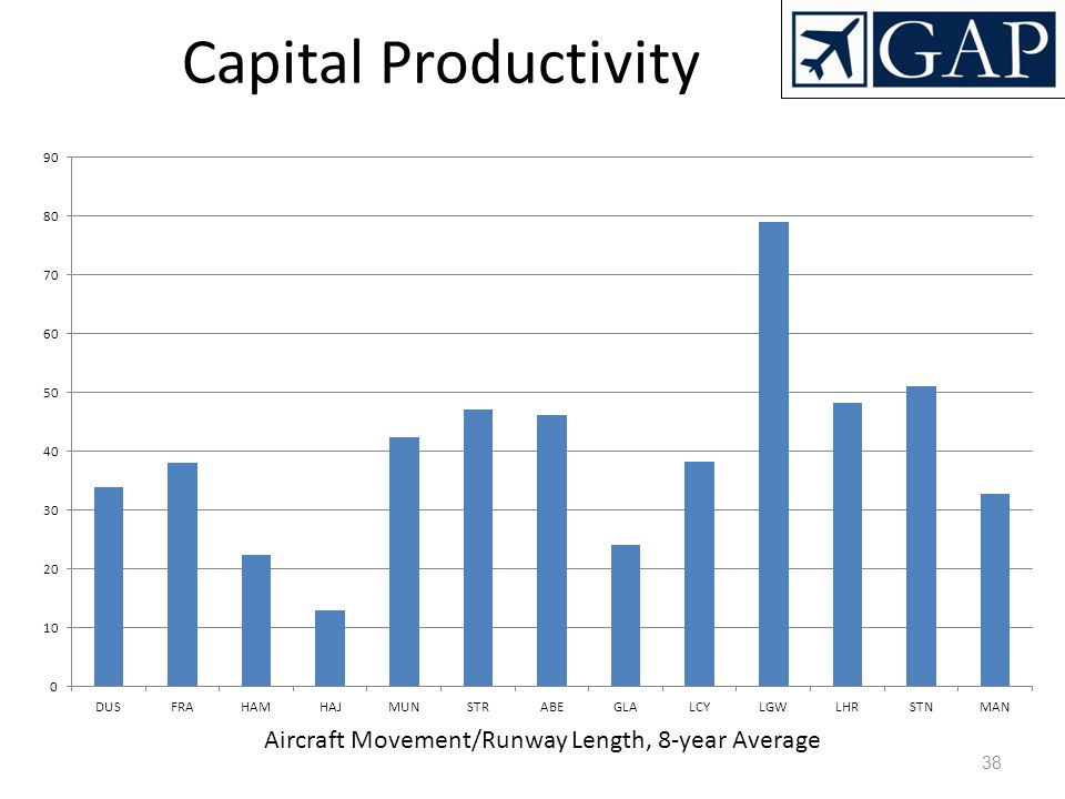 Aircraft Movement/Runway Length, 8-year Average