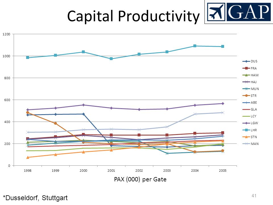 Capital Productivity PAX (000) per Gate *Dusseldorf, Stuttgart