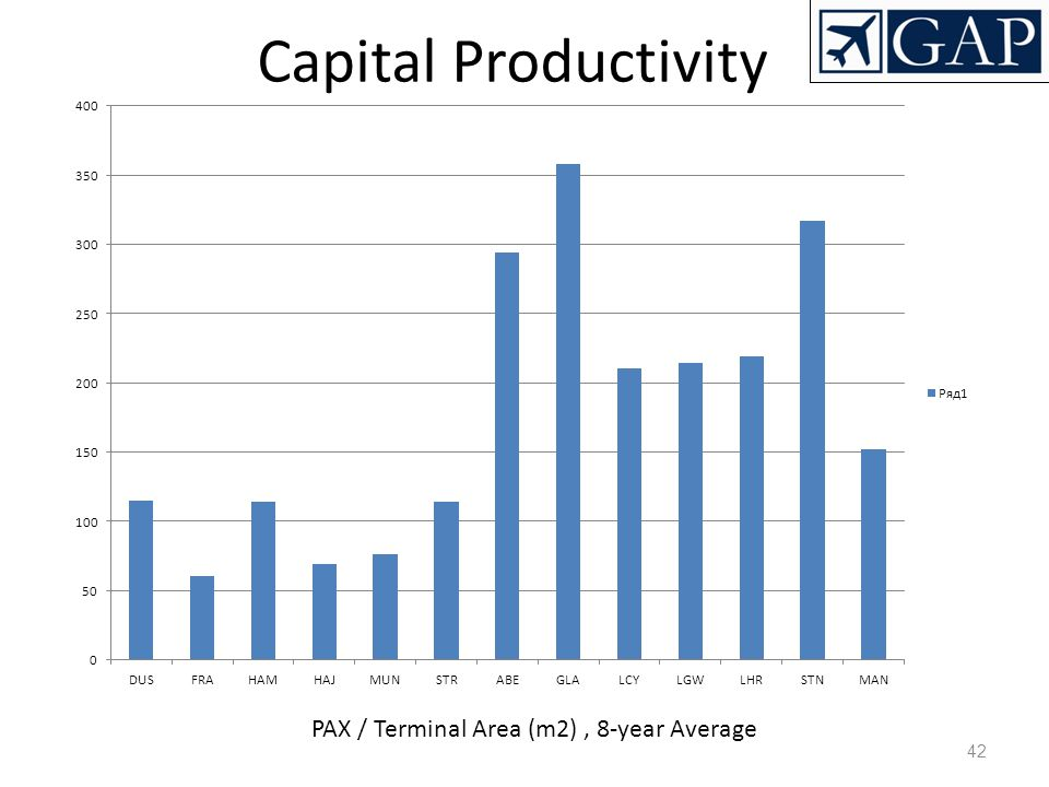 PAX / Terminal Area (m2) , 8-year Average
