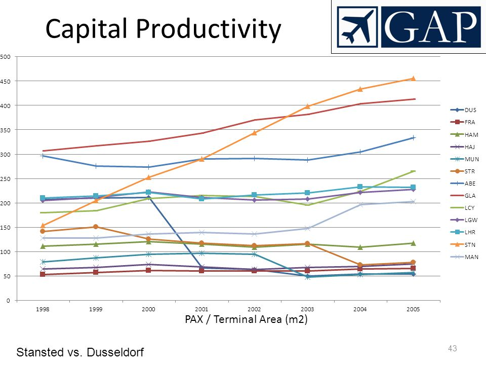 Capital Productivity PAX / Terminal Area (m2) Stansted vs. Dusseldorf