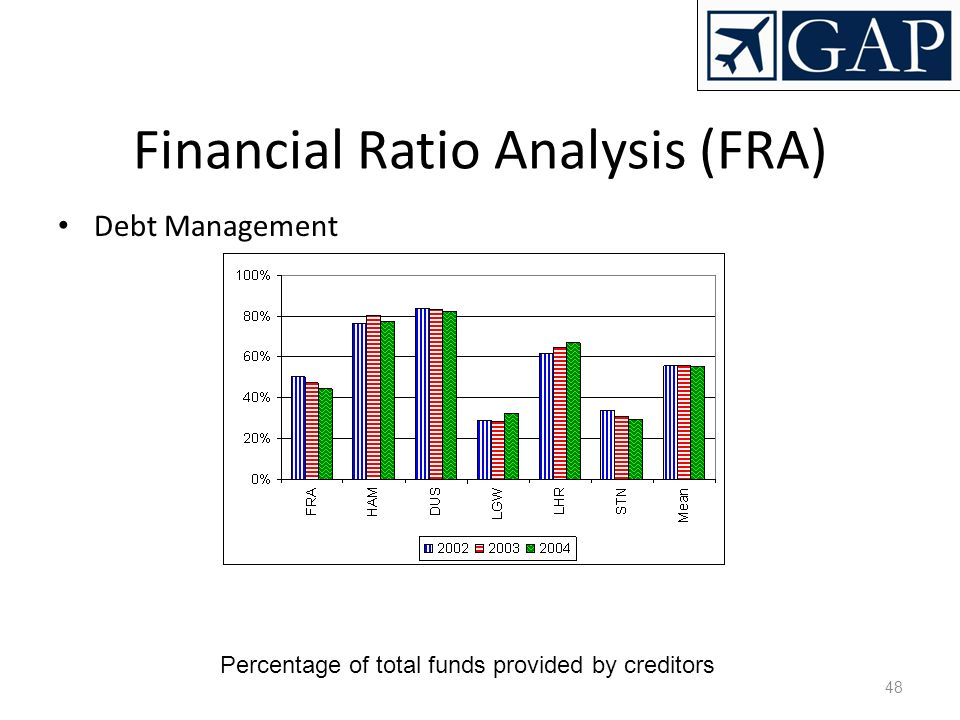Financial Ratio Analysis (FRA)