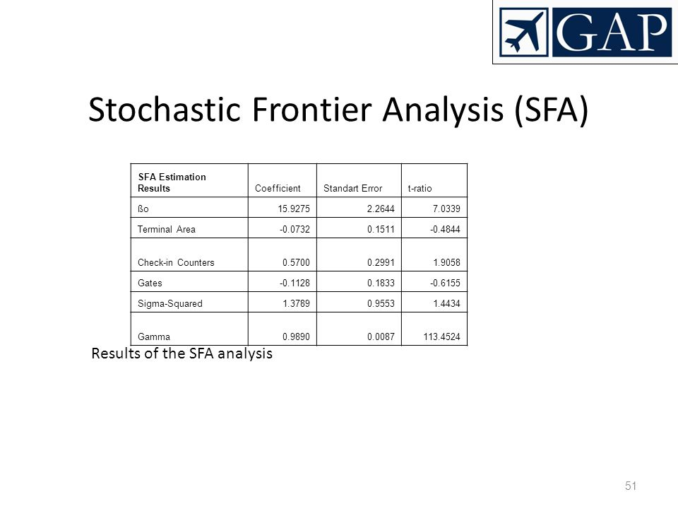 Stochastic Frontier Analysis (SFA)