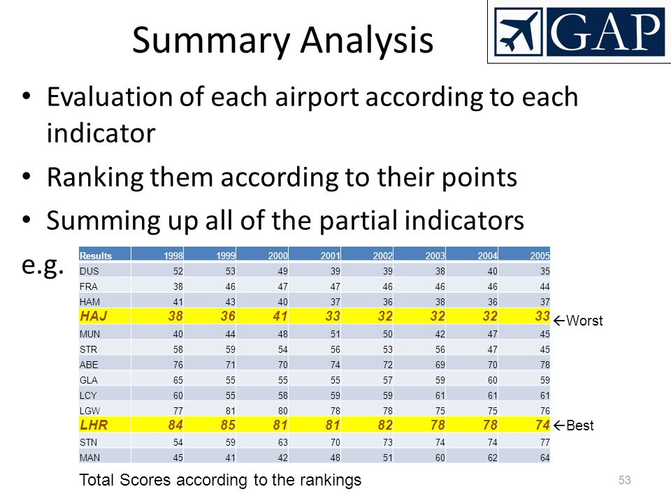Summary Analysis Evaluation of each airport according to each indicator. Ranking them according to their points.