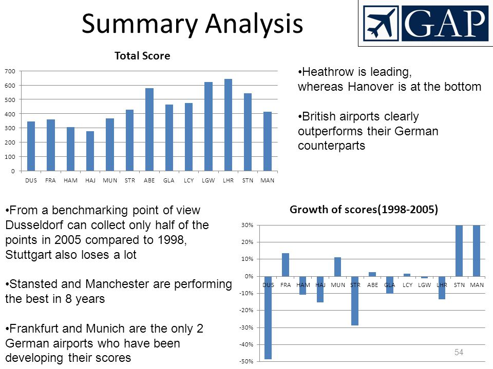 Summary Analysis Heathrow is leading, whereas Hanover is at the bottom