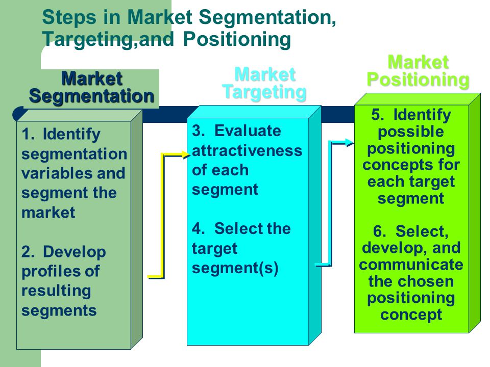 giordano segmentation targeting and positioning