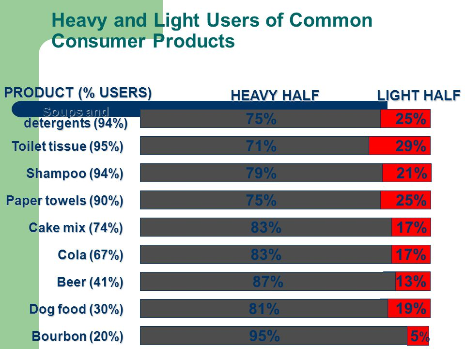 Heavy and Light Users of Common Consumer Products