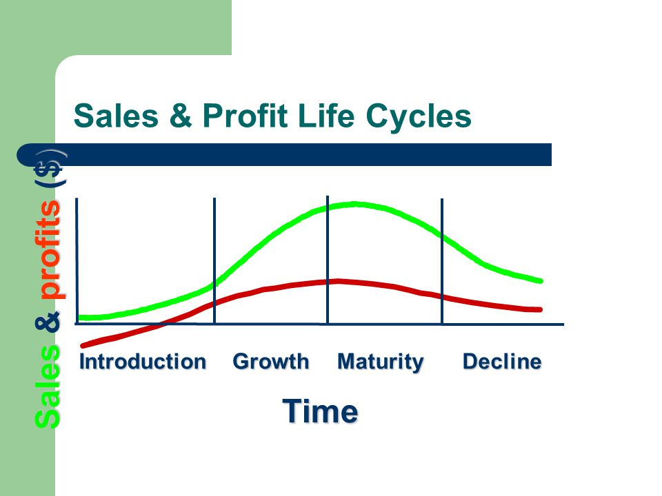 Sales & Profit Life Cycles