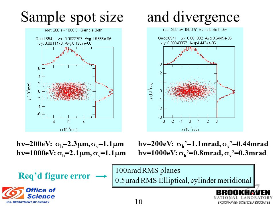 Sample spot size and divergence Req'd figure error