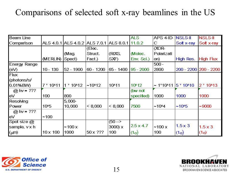 Comparisons of selected soft x-ray beamlines in the US