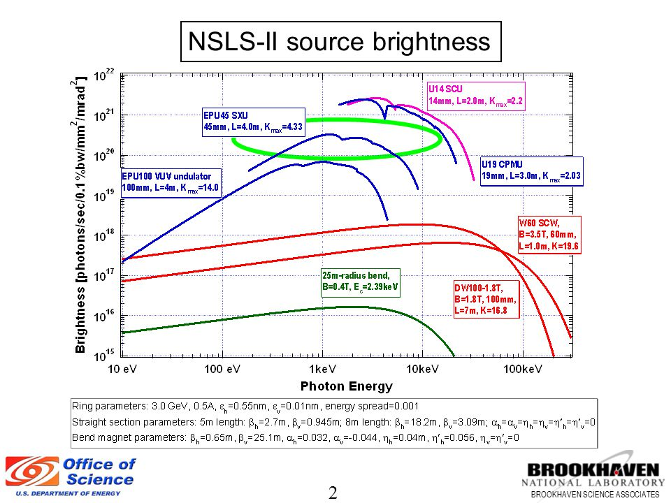 NSLS-II source brightness