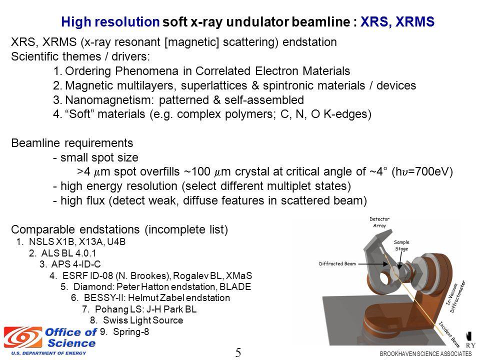 High resolution soft x-ray undulator beamline : XRS, XRMS