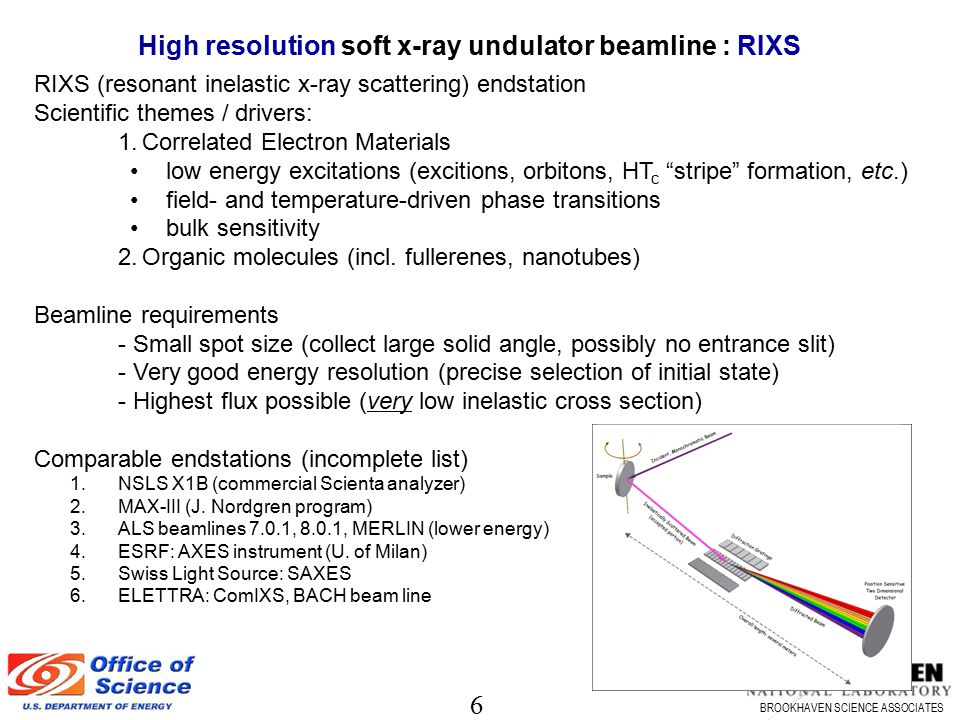 High resolution soft x-ray undulator beamline : RIXS