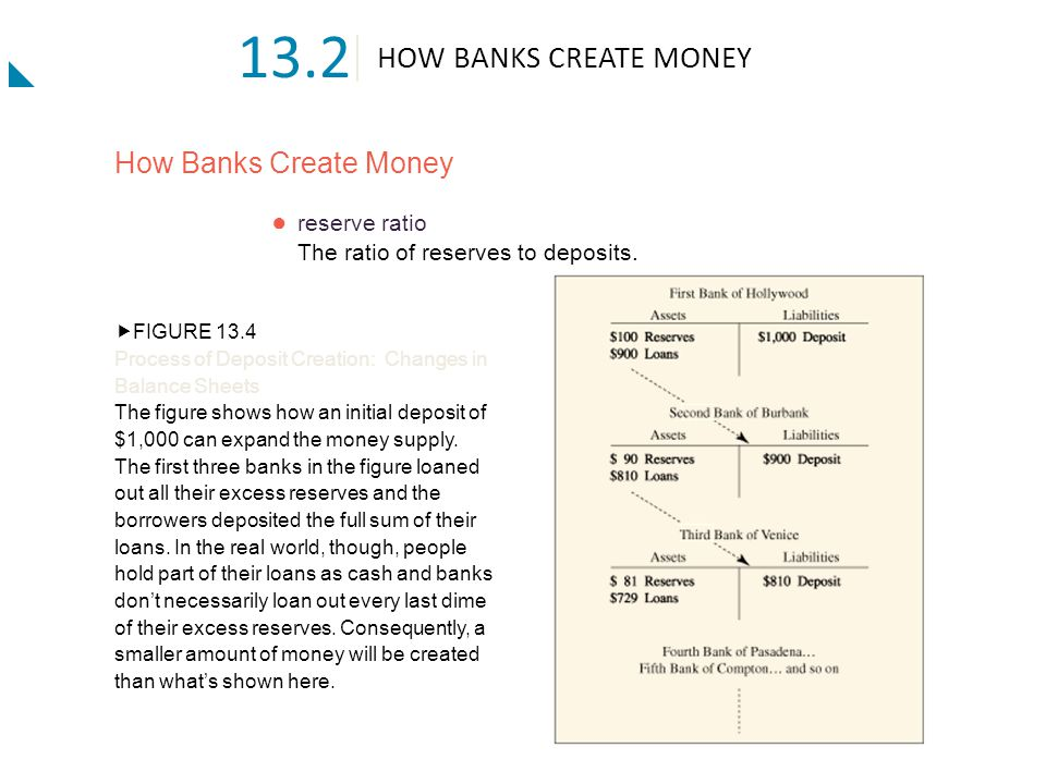 13.2 HOW BANKS CREATE MONEY How Banks Create Money