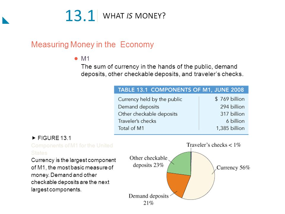 13.1 WHAT IS MONEY Measuring Money in the Economy