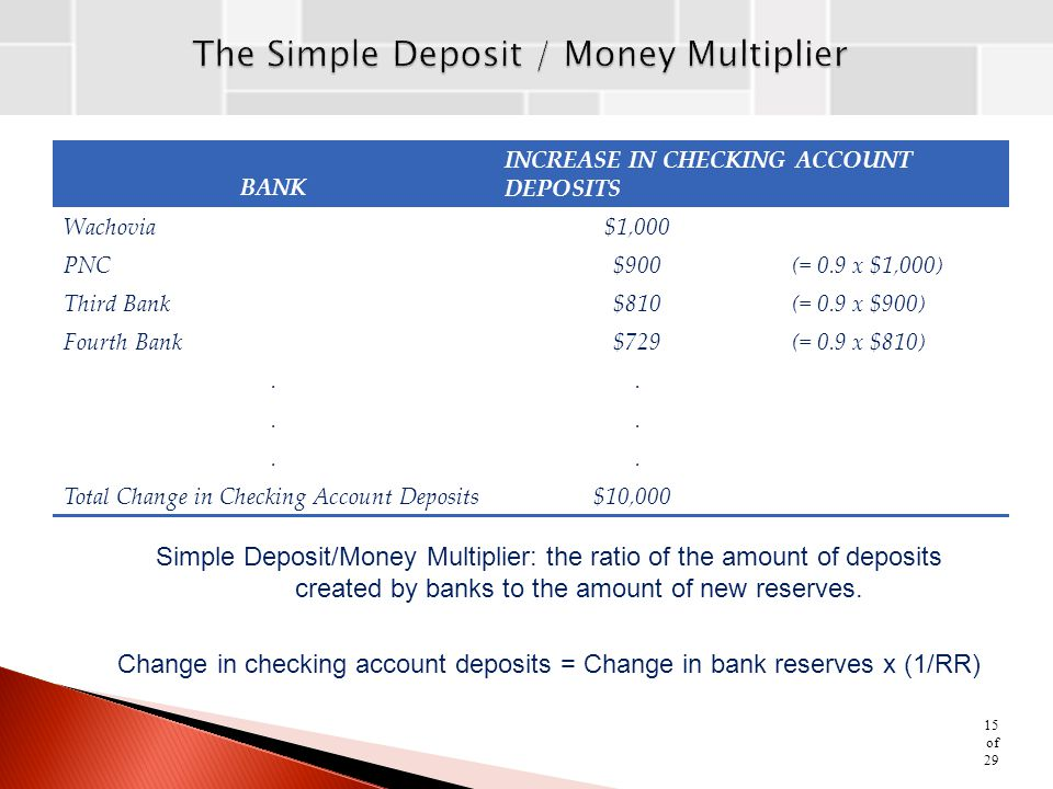 The Simple Deposit / Money Multiplier